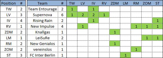 Übersicht - Teams und Positionen